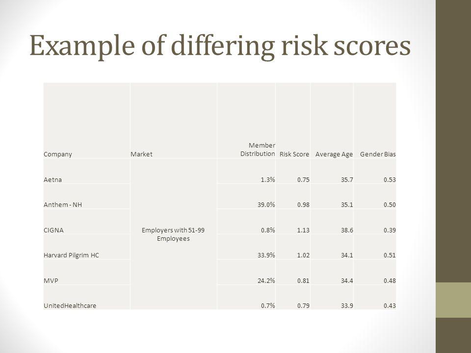 Example of differing risk scores CompanyMarket Member DistributionRisk ScoreAverage AgeGender Bias Aetna Employers with 51-99 Employees 1.3%0.7535.70.
