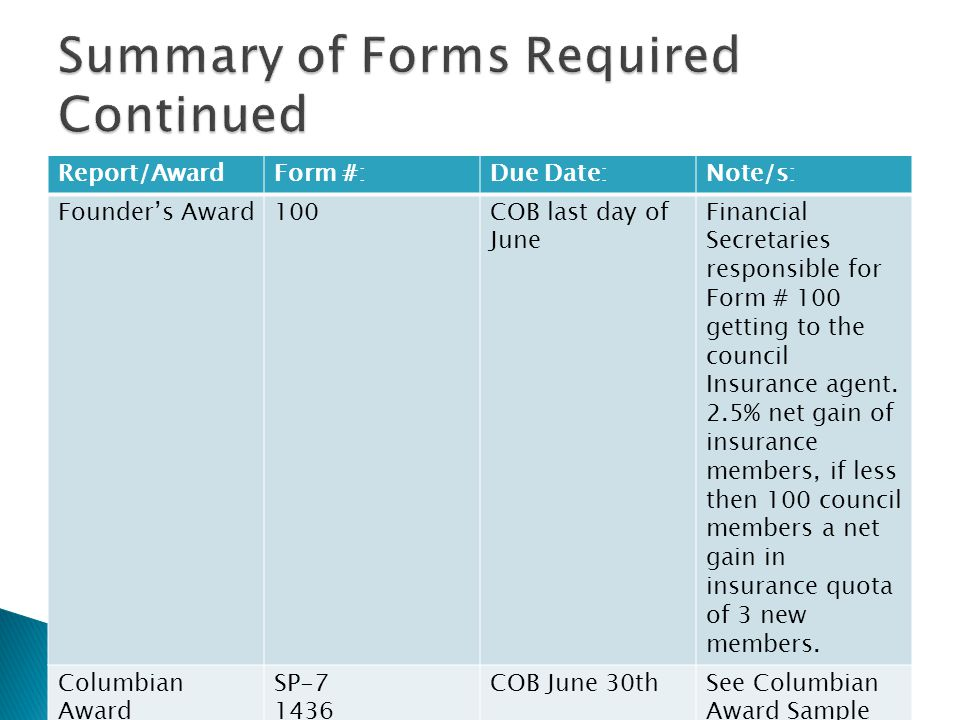 Report/AwardForm #:Due Date:Note/s: Founders Award100COB last day of June Financial Secretaries responsible for Form # 100 getting to the council Insurance agent.