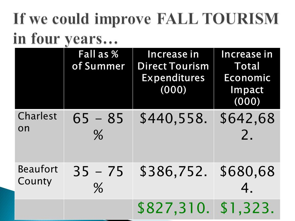 Fall as % of Summer Increase in Direct Tourism Expenditures (000) Increase in Total Economic Impact (000) Charlest on 65 - 85 % $440,558.$642,68 2.