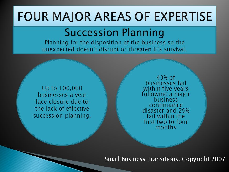 Succession Planning Planning for the disposition of the business so the unexpected doesnt disrupt or threaten its survival.