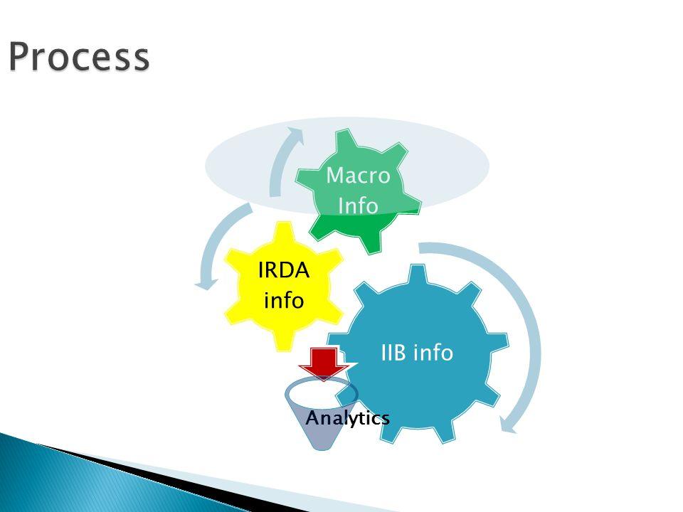 IIB info IRDA info Macro Info Analytics
