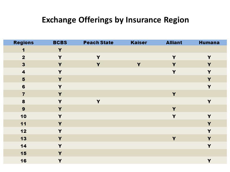 Exchange Offerings by Insurance Region RegionsBCBSPeach StateKaiserAlliantHumana 1Y 2YYYY 3YYYYY 4YYY 5YY 6YY 7YY 8YYY 9YY 10YYY 11YY 12YY 13YYY 14YY