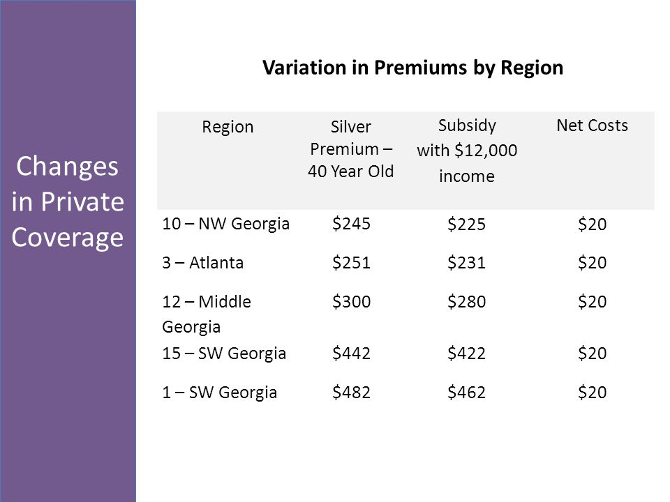 Changes in Private Coverage Variation in Premiums by Region RegionSilver Premium – 40 Year Old Subsidy with $12,000 income Net Costs 10 – NW Georgia$245 $225$20 3 – Atlanta$251$231$20 12 – Middle Georgia $300$280$20 15 – SW Georgia$442$422$20 1 – SW Georgia$482$462$20