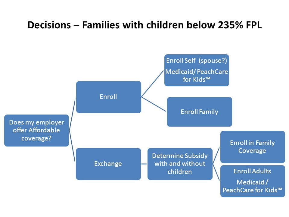Decisions – Families with children below 235% FPL Does my employer offer Affordable coverage.