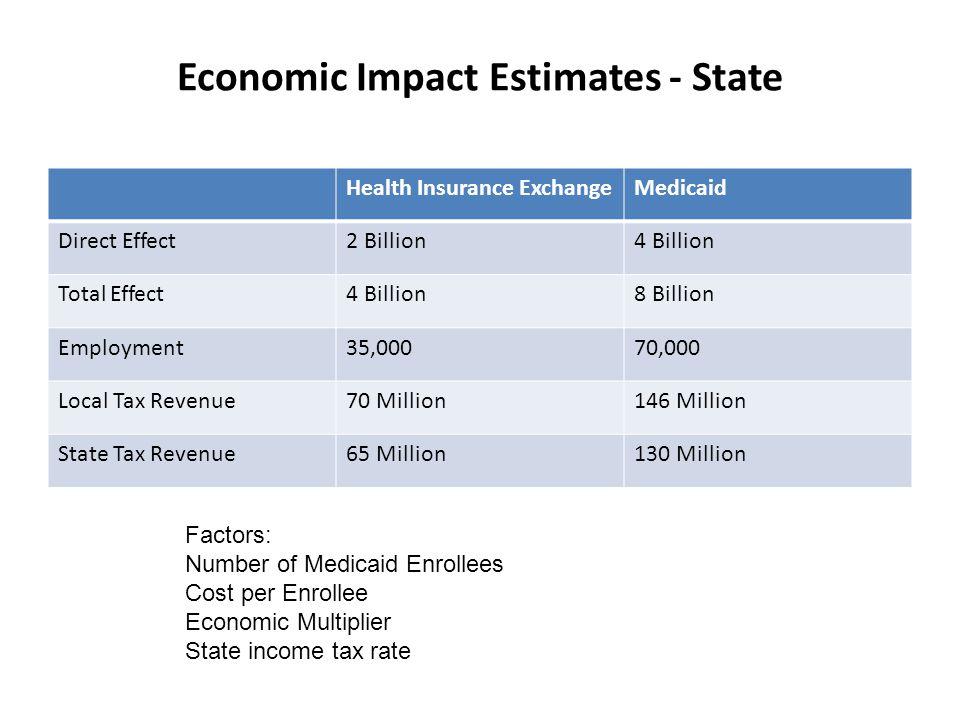 Economic Impact Estimates - State Health Insurance ExchangeMedicaid Direct Effect2 Billion4 Billion Total Effect4 Billion8 Billion Employment35,00070,