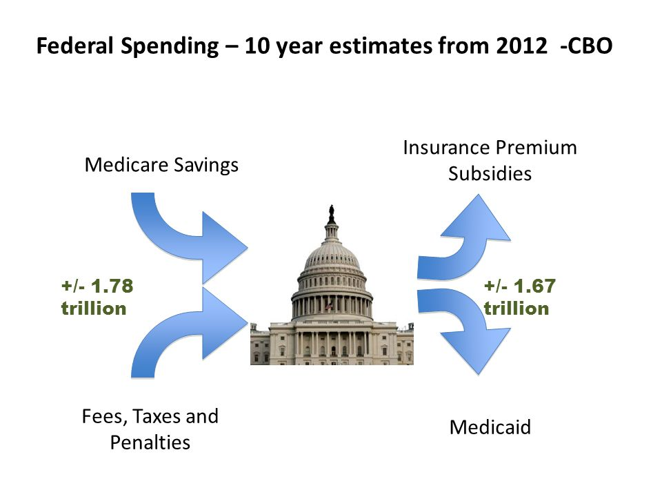 Federal Spending – 10 year estimates from 2012 -CBO Fees, Taxes and Penalties Medicaid Insurance Premium Subsidies Medicare Savings +/- 1.78 trillion +/- 1.67 trillion