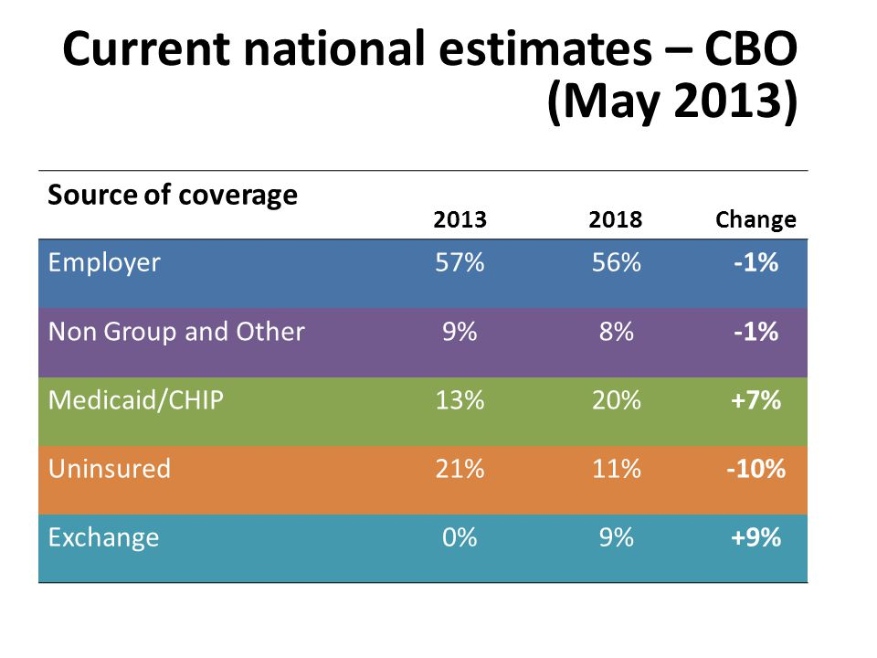 Current national estimates – CBO (May 2013) Source of coverage 20132018Change Employer57%56%-1% Non Group and Other9%8%-1% Medicaid/CHIP13%20%+7% Uninsured21%11%-10% Exchange0%9%+9%