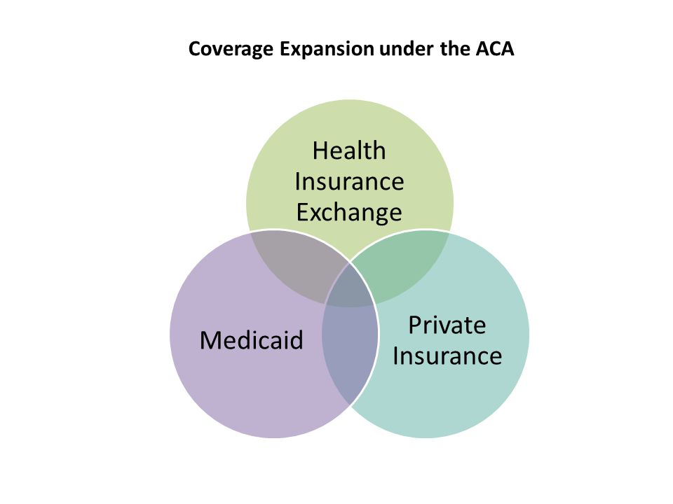 Health Insurance Exchange Private Insurance Medicaid Coverage Expansion under the ACA