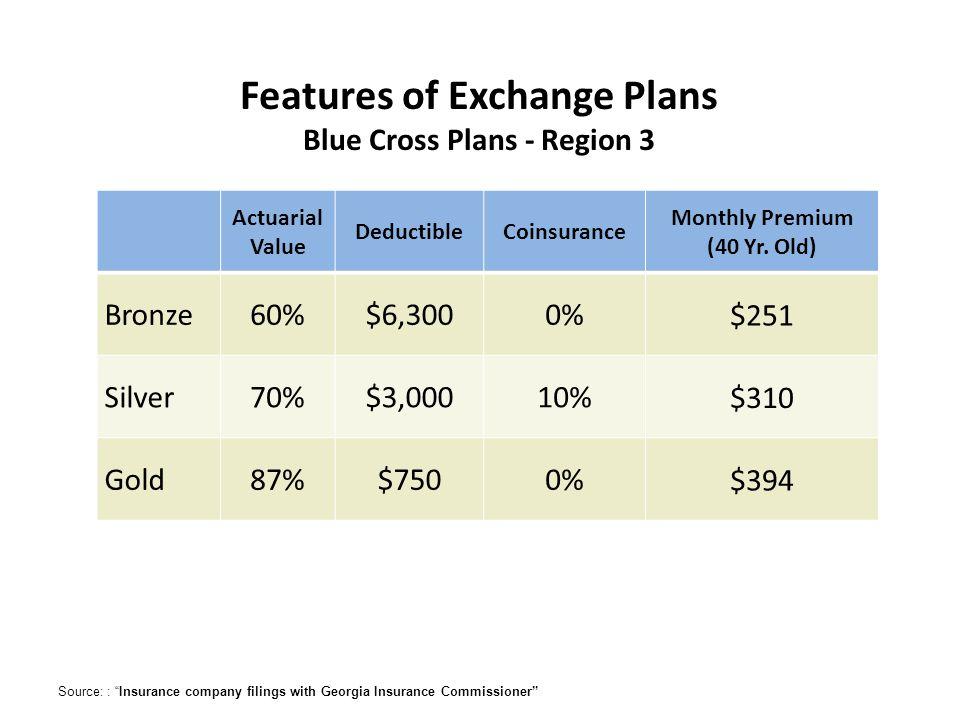 Actuarial Value DeductibleCoinsurance Monthly Premium (40 Yr.