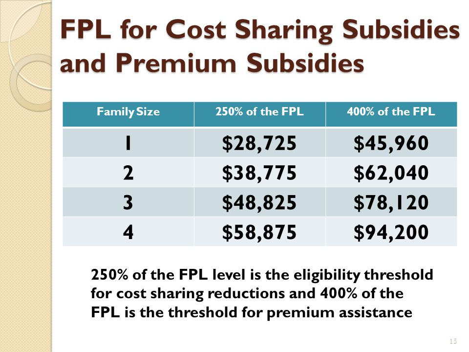 Subsidy for family of 4 earning $50,000 14 Policy Cost = $789 Family Pays = $282 Govt.