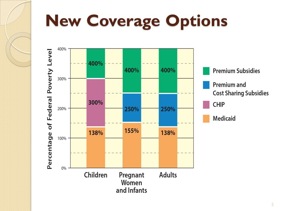 Health Insurance Coverage Is Expanded In Two Ways Medicaid is expanded to cover everyone under 138% of the federal poverty level who is under age 65.