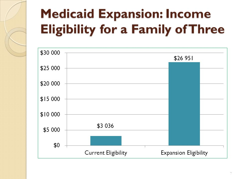 Expanding Health Insurance The Medicaid expansion is projected to cover an estimated 133,500 low-income West Virginians.