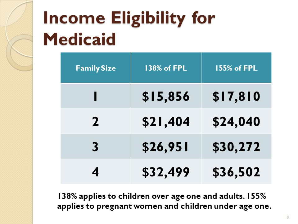 Medicaid Eligibility Income Household size US citizenship State Residency Under age 65 8 < 138% of FPL
