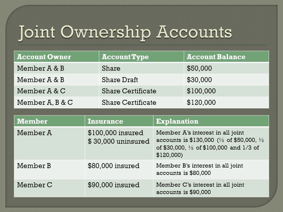 Account OwnerAccount TypeAccount Balance Member A & BShare$50,000 Member A & BShare Draft$30,000 Member A & CShare Certificate$100,000 Member A, B & CShare Certificate$120,000 MemberInsuranceExplanation Member A$100,000 insured $ 30,000 uninsured Member As interest in all joint accounts is $130,000 (½ of $50,000, ½ of $30,000, ½ of $100,000 and 1/3 of $120,000) Member B$80,000 insured Member Bs interest in all joint accounts is $80,000 Member C$90,000 insured Member Cs interest in all joint accounts is $90,000