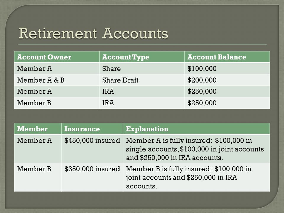 Account OwnerAccount TypeAccount Balance Member AShare$100,000 Member A & BShare Draft$200,000 Member AIRA$250,000 Member BIRA$250,000 MemberInsuranceExplanation Member A$450,000 insuredMember A is fully insured: $100,000 in single accounts, $100,000 in joint accounts and $250,000 in IRA accounts.