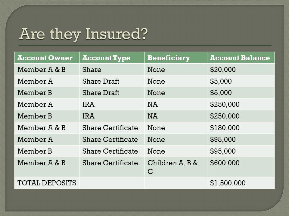 Account OwnerAccount TypeBeneficiaryAccount Balance Member A & BShareNone$20,000 Member AShare DraftNone$5,000 Member BShare DraftNone$5,000 Member AIRANA$250,000 Member BIRANA$250,000 Member A & BShare CertificateNone$180,000 Member AShare CertificateNone$95,000 Member BShare CertificateNone$95,000 Member A & BShare CertificateChildren A, B & C $600,000 TOTAL DEPOSITS$1,500,000