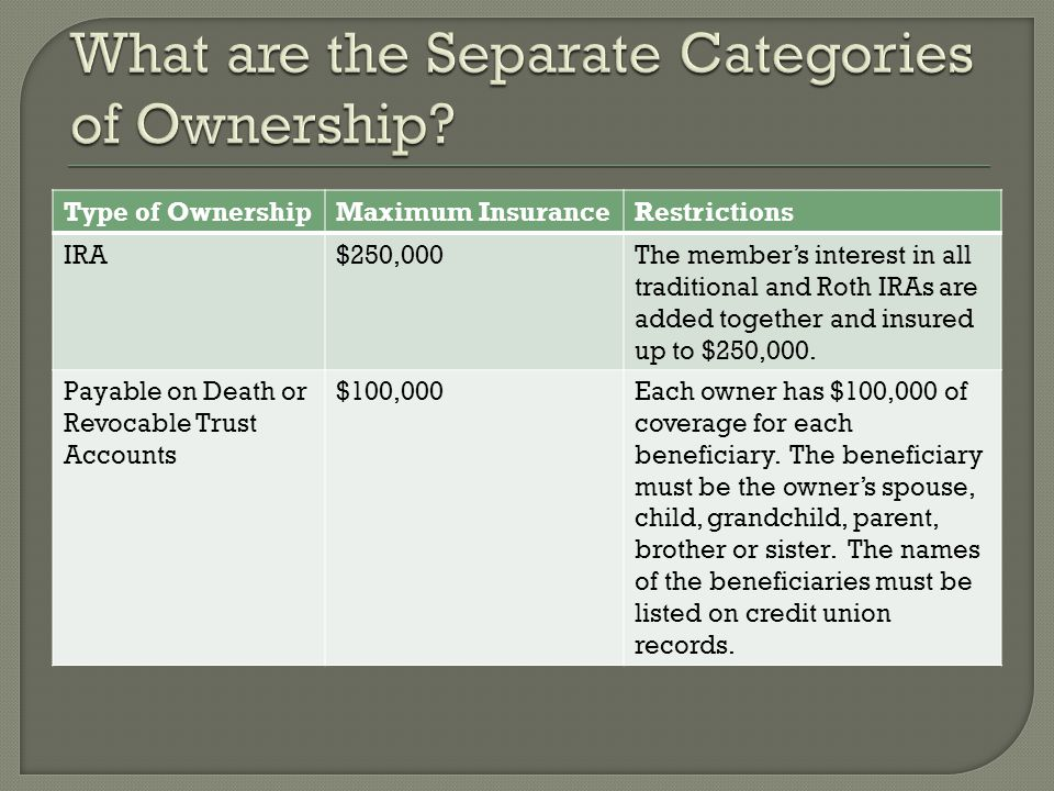 Type of OwnershipMaximum InsuranceRestrictions IRA$250,000The members interest in all traditional and Roth IRAs are added together and insured up to $250,000.