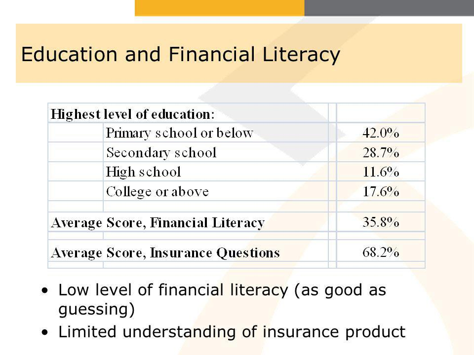 Education and Financial Literacy Low level of financial literacy (as good as guessing) Limited understanding of insurance product