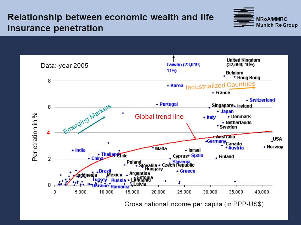 10 MRoA/MMRC Munich Re Group 01.06.2014 Life5.1.2 Life insurance markets and competitors research, Heike Wengert, 2007 Relationship between economic wealth and life insurance penetration Global trend line Gross national income per capita (in PPP-US$) Data: year 2005 Penetration in % Emerging Markets Industrialized Countries