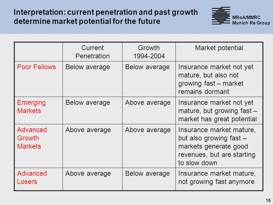 15 MRoA/MMRC Munich Re Group Interpretation: current penetration and past growth determine market potential for the future Current Penetration Growth 1994-2004 Market potential Poor FellowsBelow average Insurance market not yet mature, but also not growing fast – market remains dormant Emerging Markets Below averageAbove averageInsurance market not yet mature, but growing fast – market has great potential Advanced Growth Markets Above average Insurance market mature, but also growing fast – markets generate good revenues, but are starting to slow down Advanced Losers Above averageBelow averageInsurance market mature, not growing fast anymore