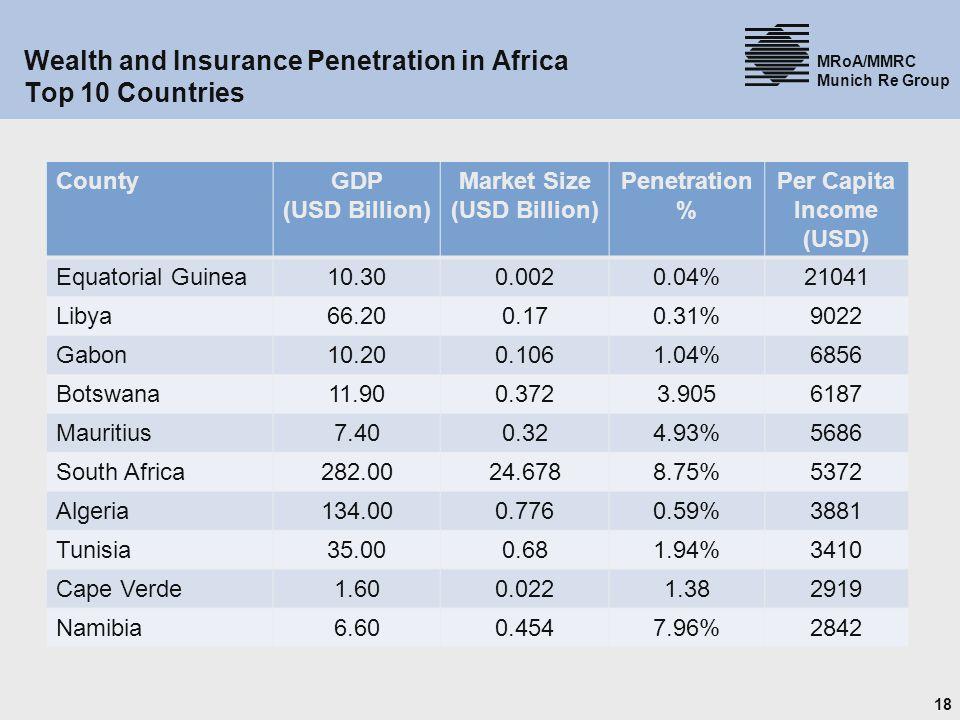 18 MRoA/MMRC Munich Re Group Wealth and Insurance Penetration in Africa Top 10 Countries CountyGDP (USD Billion) Market Size (USD Billion) Penetration % Per Capita Income (USD) Equatorial Guinea10.300.0020.04%21041 Libya66.200.170.31%9022 Gabon10.200.1061.04%6856 Botswana11.900.3723.9056187 Mauritius7.400.324.93%5686 South Africa282.0024.6788.75%5372 Algeria134.000.7760.59%3881 Tunisia35.000.681.94%3410 Cape Verde1.600.0221.382919 Namibia6.600.4547.96%2842