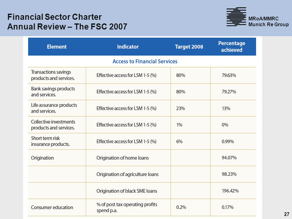 27 MRoA/MMRC Munich Re Group Financial Sector Charter Annual Review – The FSC 2007