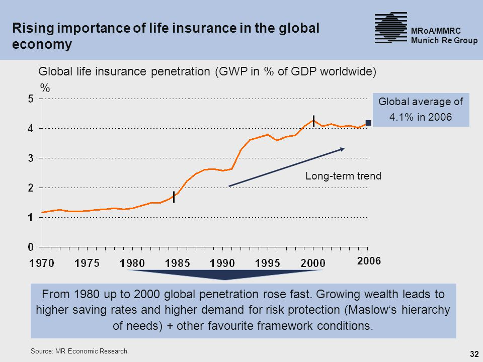 32 MRoA/MMRC Munich Re Group Rising importance of life insurance in the global economy Global life insurance penetration (GWP in % of GDP worldwide) Long-term trend From 1980 up to 2000 global penetration rose fast.