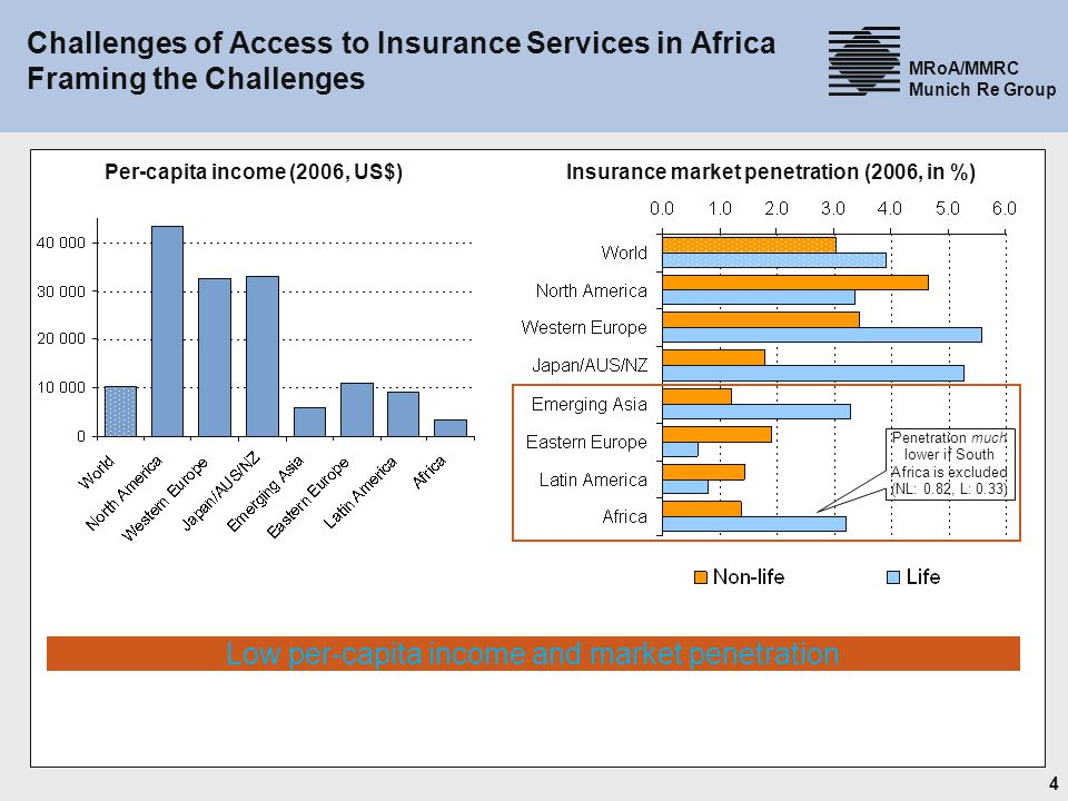 4 MRoA/MMRC Munich Re Group Challenges of Access to Insurance Services in Africa Framing the Challenges Per-capita income (2006, US$) Insurance market penetration (2006, in %) Low per-capita income and market penetration Penetration much lower if South Africa is excluded (NL: 0.82, L: 0.33)