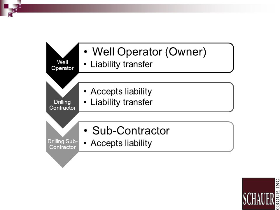 Well Operator Well Operator (Owner) Liability transfer Drilling Contractor Accepts liability Liability transfer Drilling Sub- Contractor Sub-Contractor Accepts liability