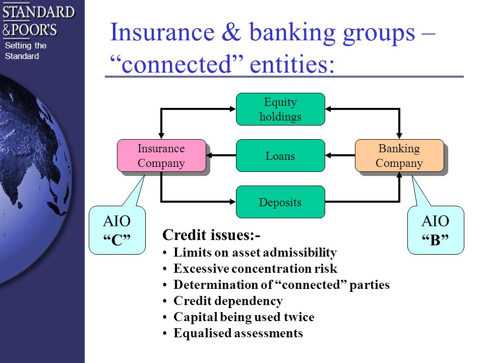 Setting the Standard Insurance & banking groups – connected entities: Banking Company Banking Company Insurance Company Insurance Company Loans Equity holdings Deposits AIO C AIO B Credit issues:- Limits on asset admissibility Excessive concentration risk Determination of connected parties Credit dependency Capital being used twice Equalised assessments