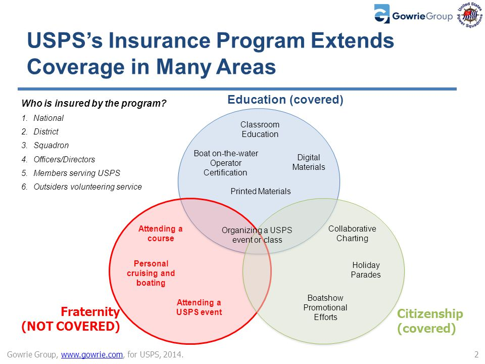 Insurance Program for The United States Power Squadrons General Liability Marine GL Hull & Liability Business Auto Foreign Liability Workers Comp D&O Umbrella & Bumbershoot Media Liability Professional Liability The USPSs insurance is underwritten by Chubb Group and managed by Gowrie Group The program is comprised of 10 basic coverage areas 3 Gowrie Group, www.gowrie.com, for USPS, 2014.www.gowrie.com