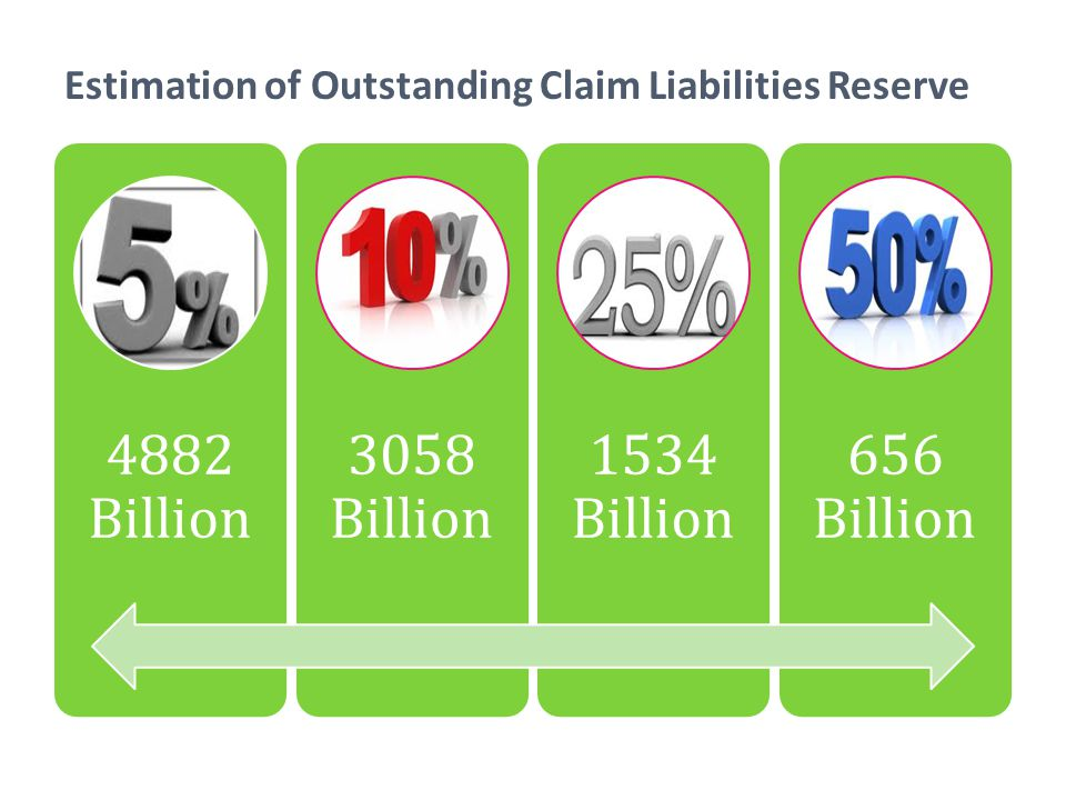 Estimation of Outstanding Claim Liabilities Reserve 4882 Billion 3058 Billion 1534 Billion 656 Billion