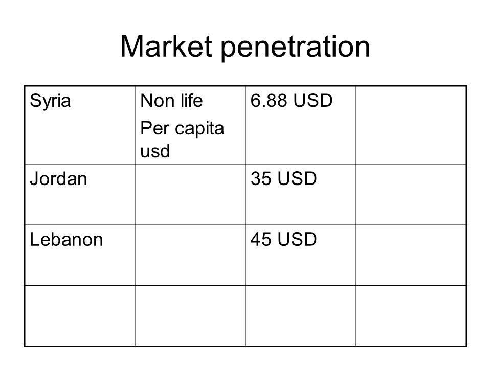 Market penetration SyriaNon life Per capita usd 6.88 USD Jordan35 USD Lebanon45 USD