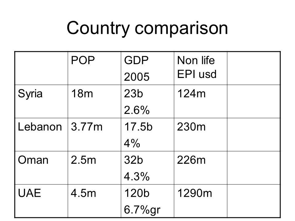 Country comparison POPGDP 2005 Non life EPI usd Syria18m23b 2.6% 124m Lebanon3.77m17.5b 4% 230m Oman2.5m32b 4.3% 226m UAE4.5m120b 6.7%gr 1290m