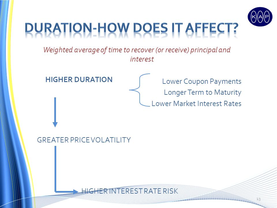 Weighted average of time to recover (or receive) principal and interest Lower Coupon Payments Longer Term to Maturity Lower Market Interest Rates HIGHER DURATION GREATER PRICE VOLATILITY HIGHER INTEREST RATE RISK 13