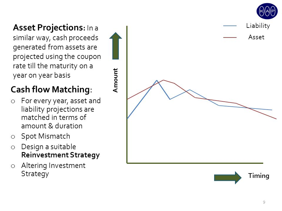 Asset Projections : In a similar way, cash proceeds generated from assets are projected using the coupon rate till the maturity on a year on year basis Cash flow Matching: o For every year, asset and liability projections are matched in terms of amount & duration o Spot Mismatch o Design a suitable Reinvestment Strategy o Altering Investment Strategy Amount Timing Liability Asset 9