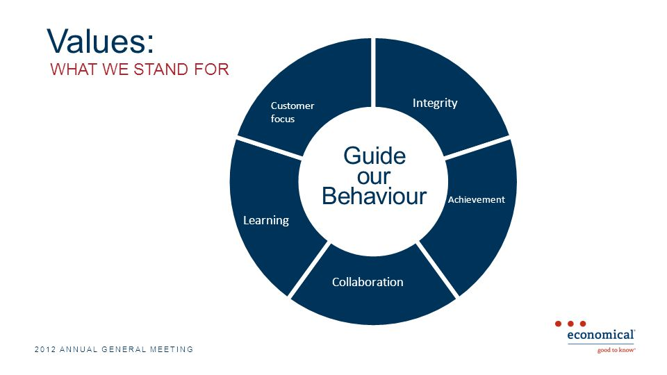 Values: 2012 ANNUAL GENERAL MEETING Customer focus Integrity Achievement Learning Collaboration WHAT WE STAND FOR Guide our Behaviour