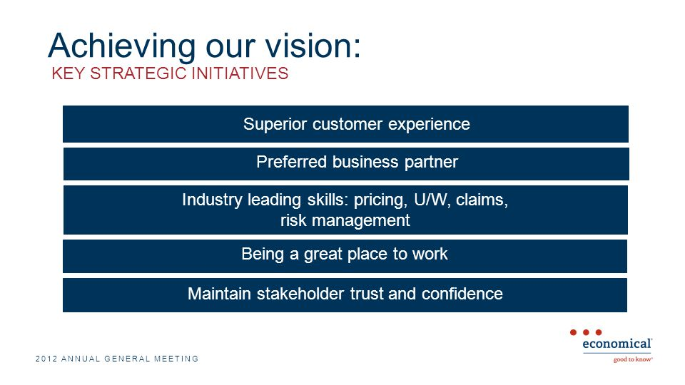 Achieving our vision: 2012 ANNUAL GENERAL MEETING Superior customer experience Preferred business partner Industry leading skills: pricing, U/W, claims, risk management Being a great place to work Maintain stakeholder trust and confidence KEY STRATEGIC INITIATIVES