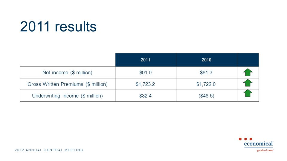 2011 results 2012 ANNUAL GENERAL MEETING 20112010 Net income ($ million)$91.0$81.3 Gross Written Premiums ($ million)$1,723.2$1,722.0 Underwriting income ($ million)$32.4($48.5)