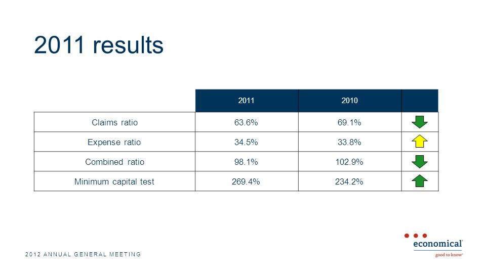 2011 results 20112010 Claims ratio 63.6%69.1% Expense ratio 34.5%33.8% Combined ratio 98.1%102.9% Minimum capital test 269.4%234.2% 2012 ANNUAL GENERAL MEETING