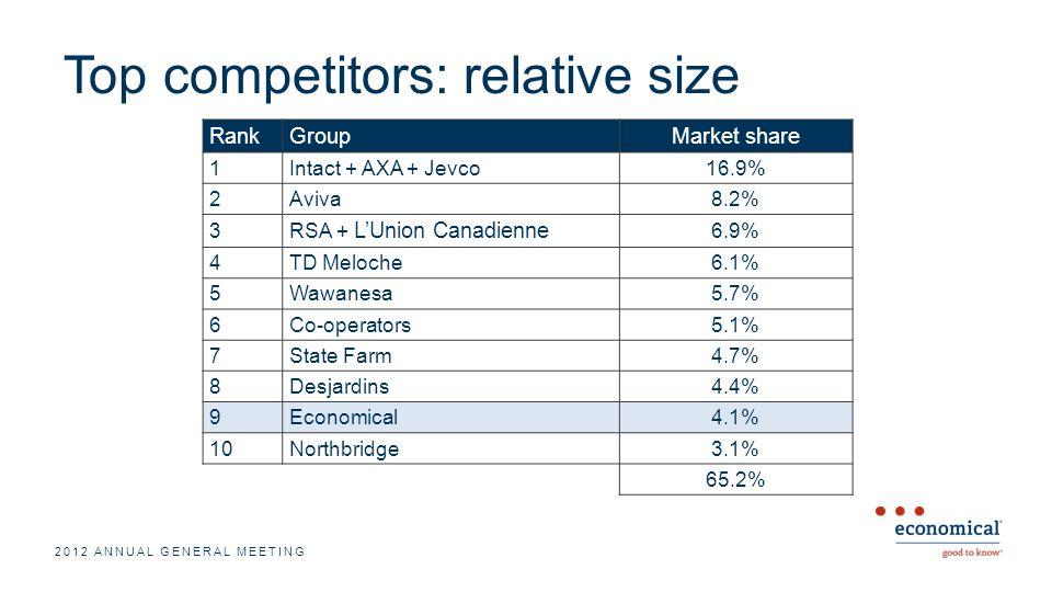 Top competitors: relative size RankGroupMarket share 1Intact + AXA + Jevco16.9% 2Aviva8.2% 3 RSA + LUnion Canadienne 6.9% 4TD Meloche6.1% 5Wawanesa5.7% 6Co-operators5.1% 7State Farm4.7% 8Desjardins4.4% 9Economical4.1% 10Northbridge3.1% 65.2% 2012 ANNUAL GENERAL MEETING