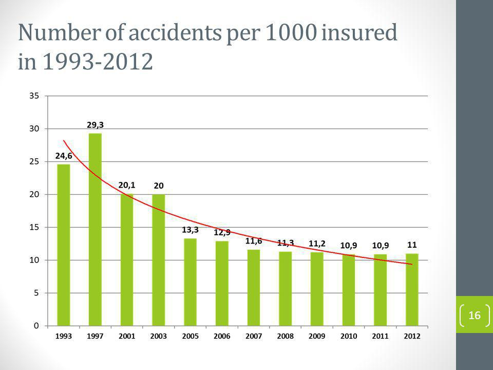 Number of accidents per 1000 insured in 1993-2012 16
