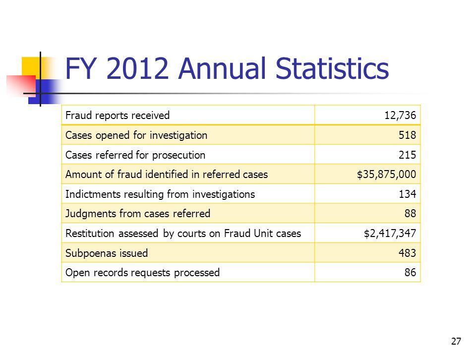 FY 2012 Annual Statistics Fraud reports received12,736 Cases opened for investigation518 Cases referred for prosecution215 Amount of fraud identified in referred cases$35,875,000 Indictments resulting from investigations134 Judgments from cases referred88 Restitution assessed by courts on Fraud Unit cases$2,417,347 Subpoenas issued483 Open records requests processed86 27