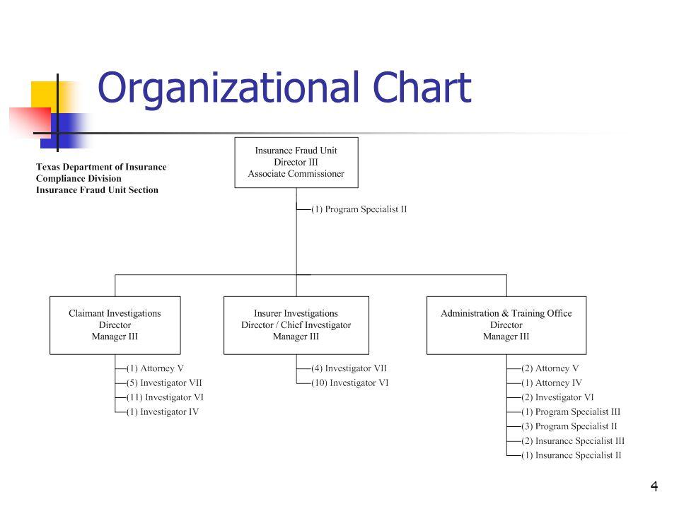 Organizational Chart 4