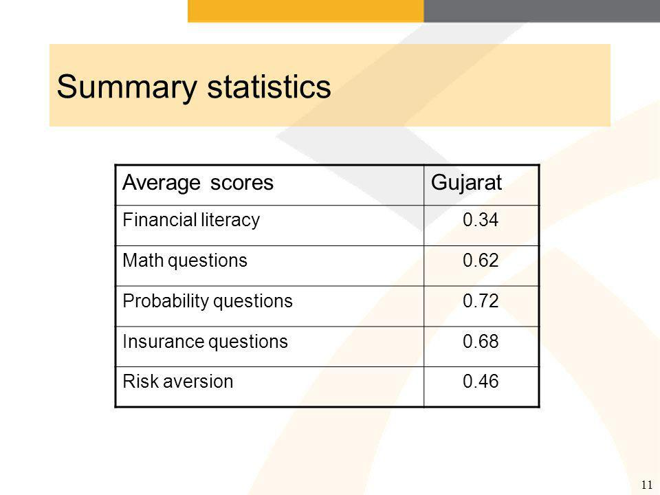 11 Summary statistics Average scoresGujarat Financial literacy0.34 Math questions0.62 Probability questions0.72 Insurance questions0.68 Risk aversion0.46