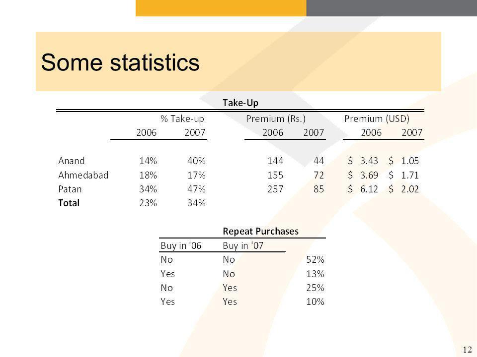 12 Some statistics