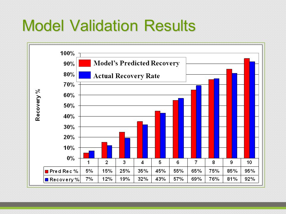 Model Validation Critical test of models accuracy Outcomes of 10% of historical data withheld by client Once model declared complete, this data is use