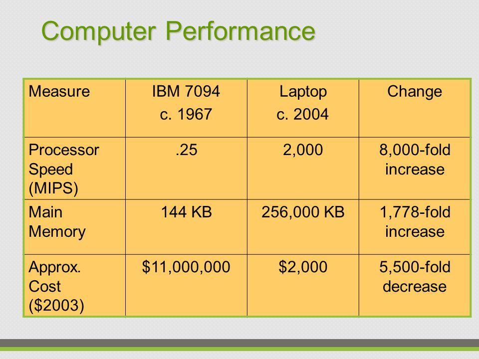 Computer Performance MeasureIBM 7094 c.1967 Laptop c.