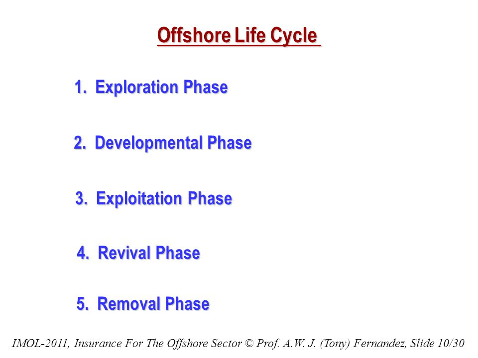 Offshore Life Cycle 1. Exploration Phase 2. Developmental Phase 3. Exploitation Phase 4. Revival Phase 5. Removal Phase IMOL-2011, Insurance For The O