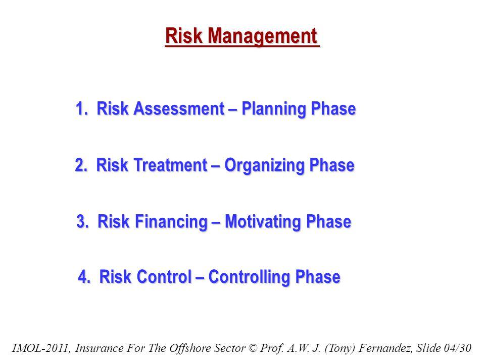 Risk Management 1.Risk Assessment – Planning Phase 2.